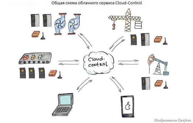 Cloud-Control